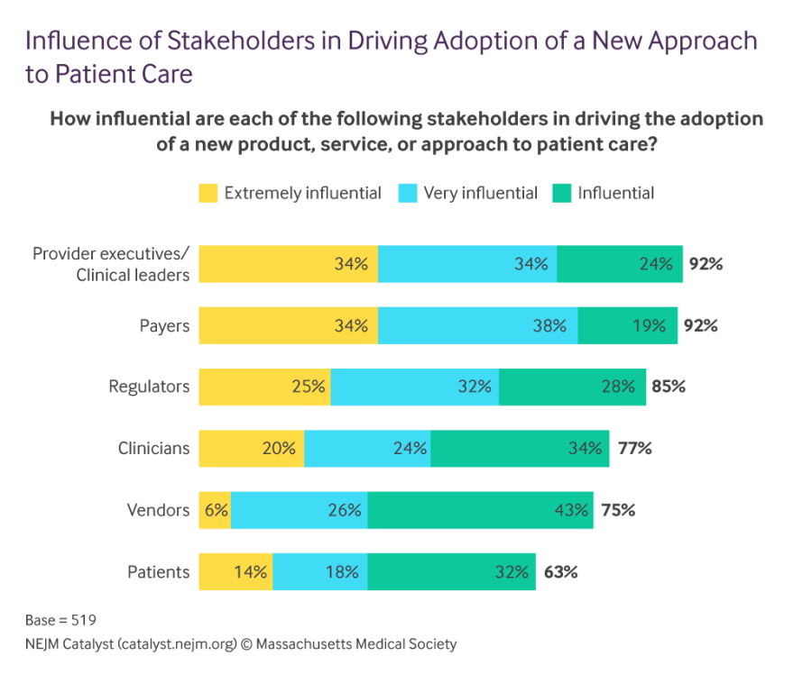 influence-of-stakeholders-in-driving-adoption-of-a-new-approach-to-patient-care